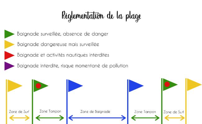Schéma de réglementation des zones de baignade à Anglet